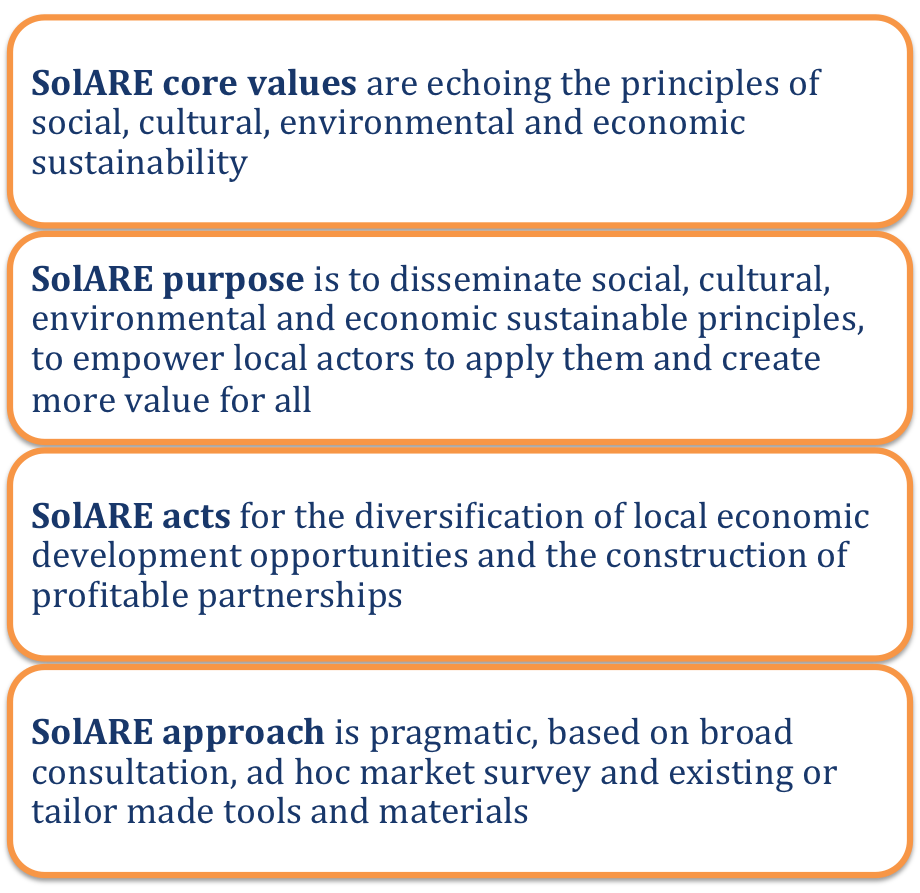 About SolARE